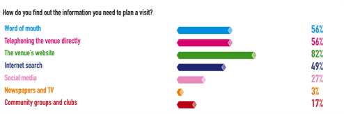Graphic: How do you find the information you need to plan a visit?